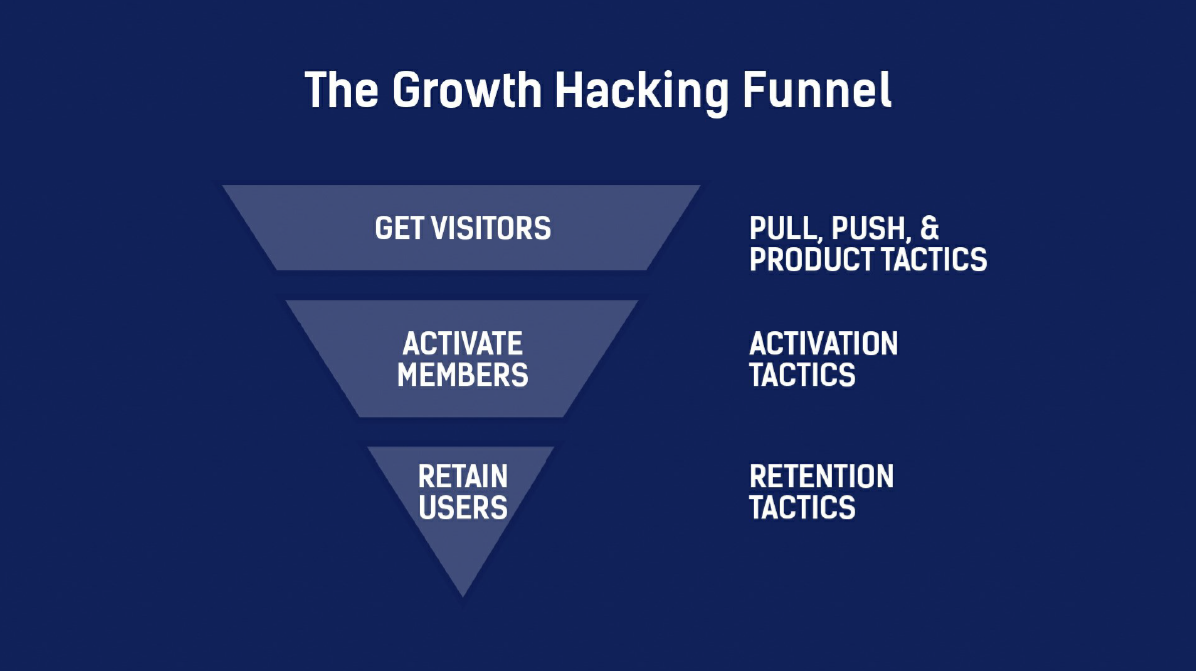 Growth Marketing Funnel Tactics